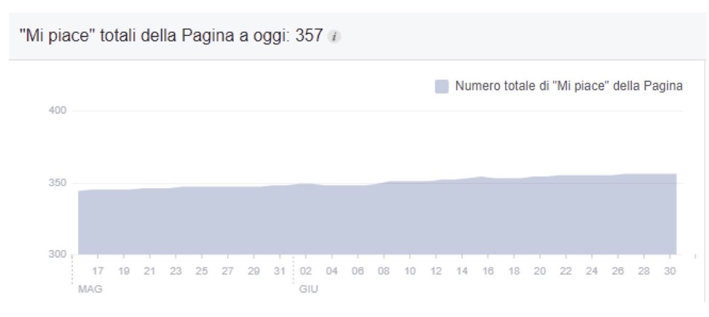 piano di marketing strategico facebook marketing eurogames